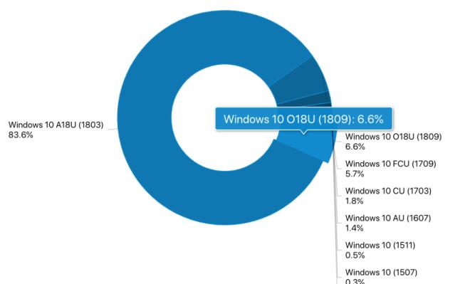 AdDuplex Dezember 2018: Windows-Versionen