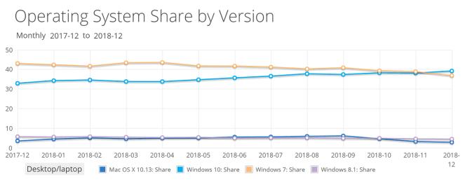 Netmarketshare: OS-Verteilung Dezember 2018