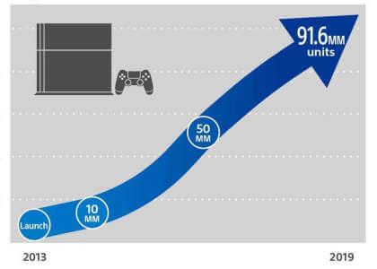 Sony: Verkaufszahlen der PS4