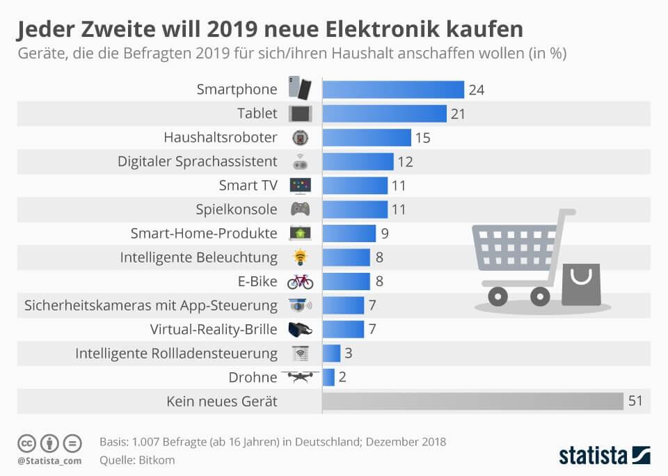 Jeder Zweite will 2019 neue Elektronik kaufen