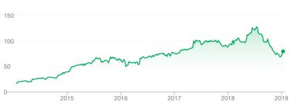 EA-Aktienkurs