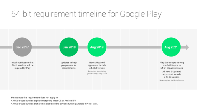 64-Bit-Verpflichtung für Android-Apps