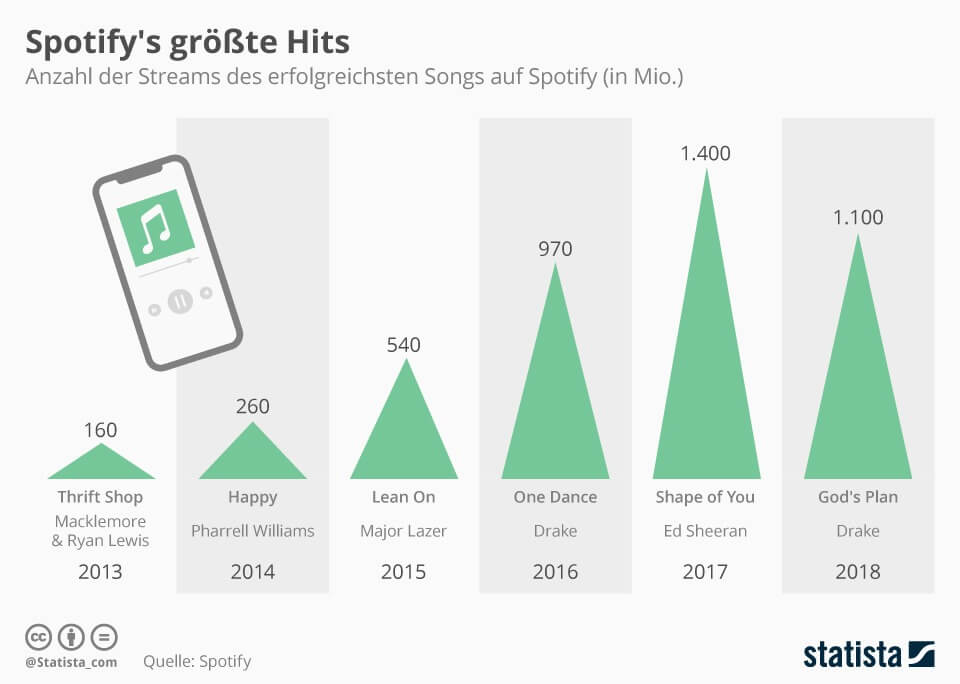 Spotify's größte Hits