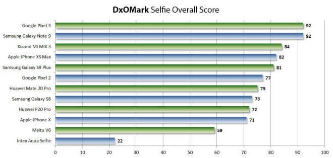 DxOMark: Selfie Score Q1 2019