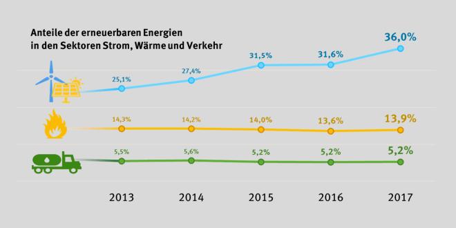 Erneuerbare Energien: Anteil in Deutschland