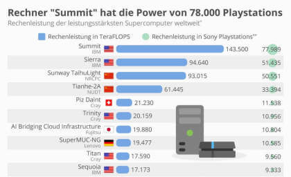 Supercomputer: Summit hat die Power von 78.000 Playstations