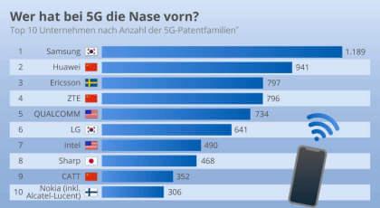 Wer hat bei 5G die Nase vorn?