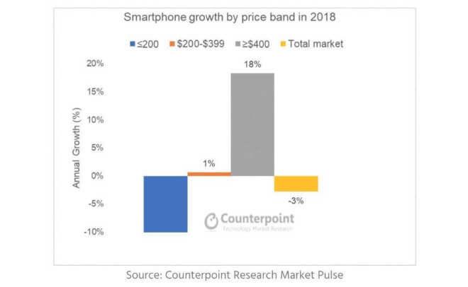 Smartphone-Verkäufe im Jahr 2018