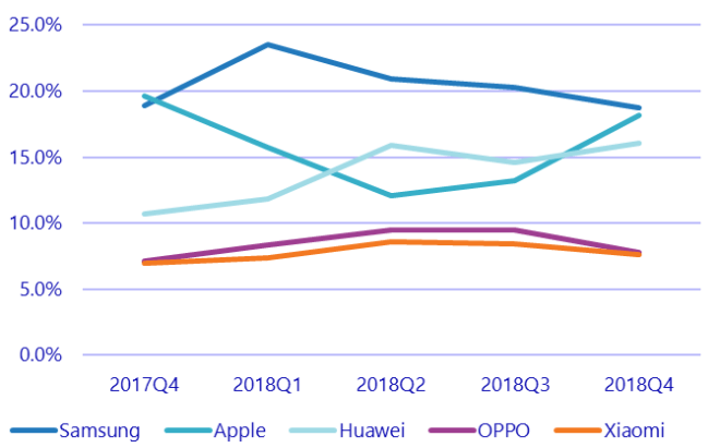 Smartphone-Markt 2018Q4