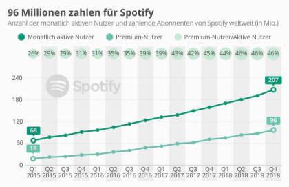 So viel zahlende Kunden hat Spotify