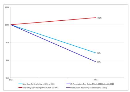 Preisentwicklung mit und ohne Zero Rating