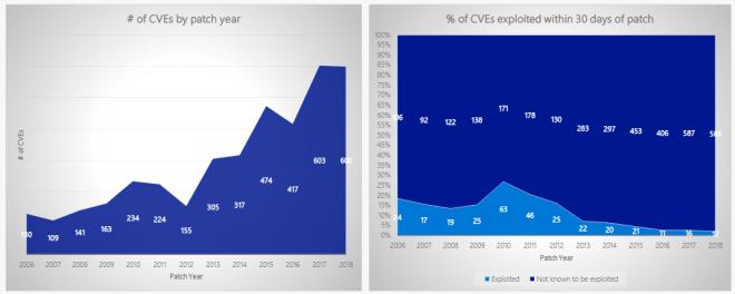 Microsoft: Sicherheit im Laufe der Jahre