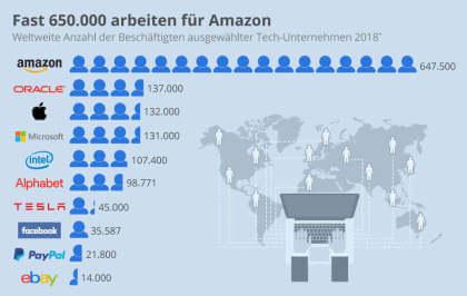 Amazon: Mitarbeiter streiken an mehreren Standorten in der Karwoche