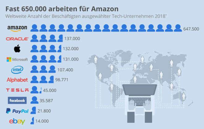 So viele Menschen arbeiten für die Tech-Riesen