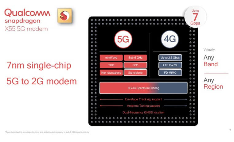 Qualcomm Snapdragon X55 5G-Modem