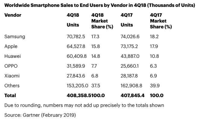 Smartphone-Verkaufszahlen 20018 (Gartner)