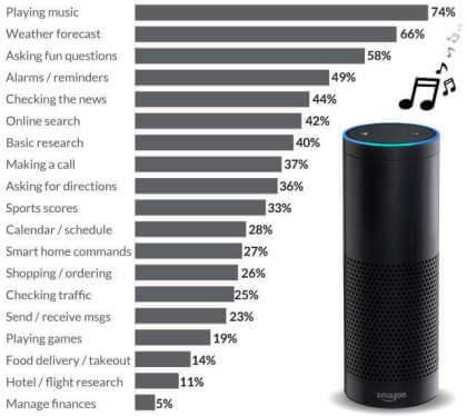 Die Nutzung von Smart Speakern