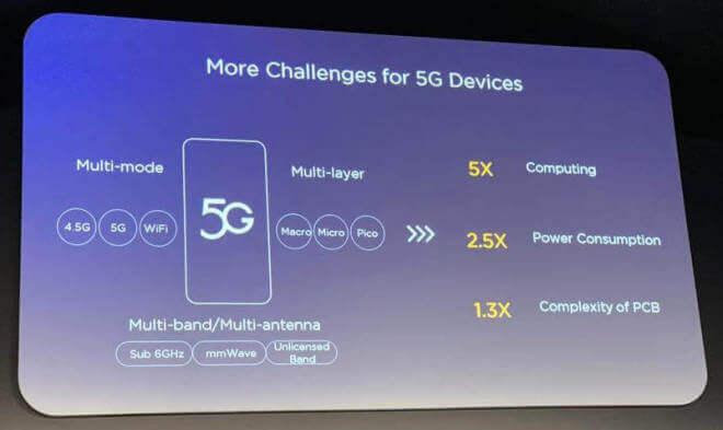Huawei: Herausforderungen für 5G-Smartphones