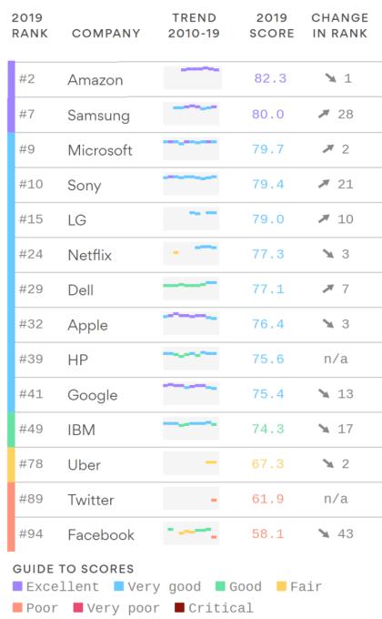 Vertrauen in Tech-Marken