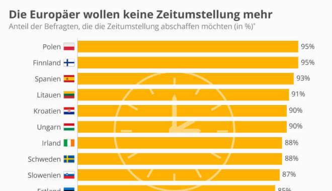Die-Europaeer-wollen-keine-Zeitumstellun
