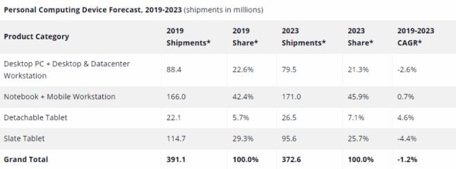 IDC: Prognose für den PC-Markt bis 2023