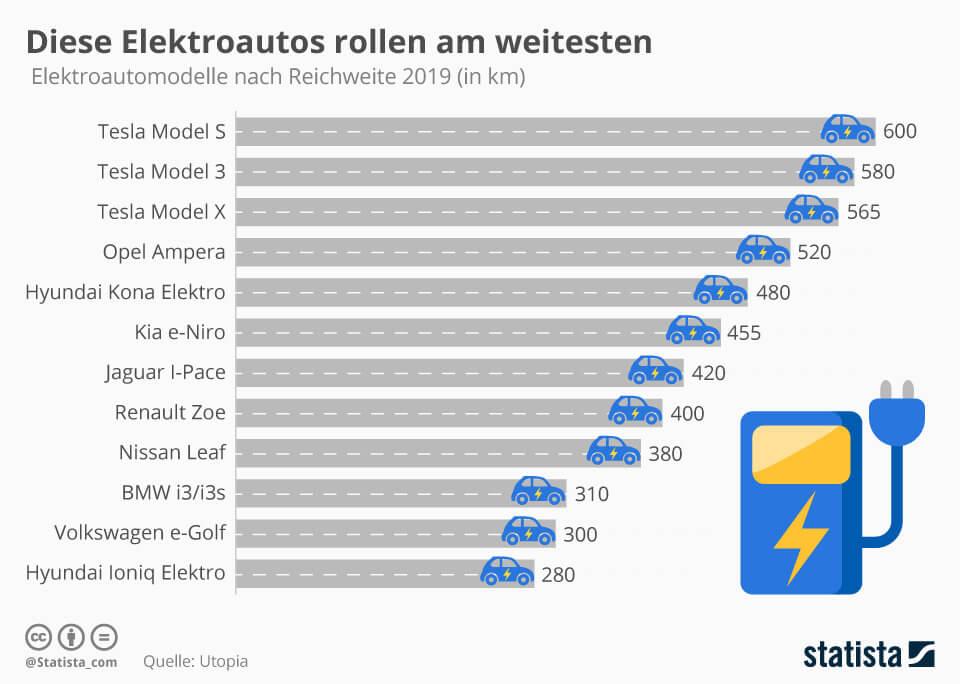 Diese Elektroautos rollen am weitesten