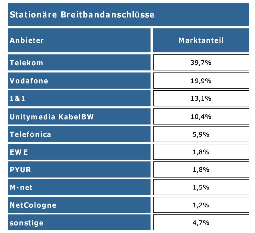 Bundesnetzagentur Breitbandmessung Bericht 2019