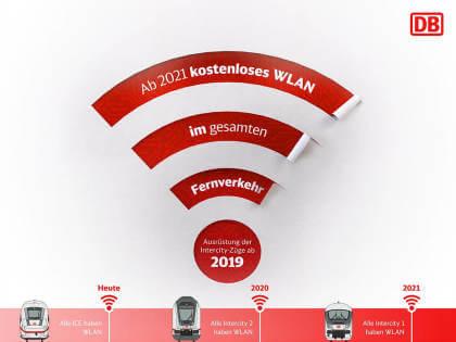 Deutsche Bahn WLAN Ausbau
