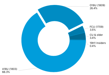 Windows 10-Verteilung vor 19H1-Start