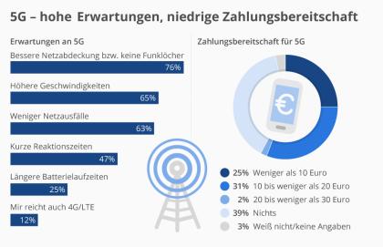 5G - Hohe Erwartungen, niedrige Zahlungsbereitschaft