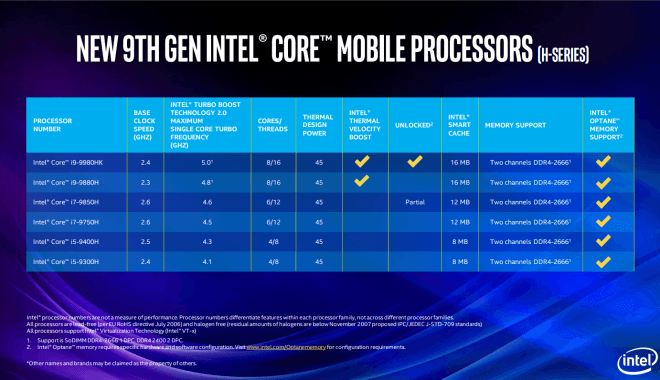 Intel Core 9th Gen für Laptops