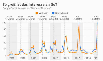 Game of Thrones interessant wie nie zuvor