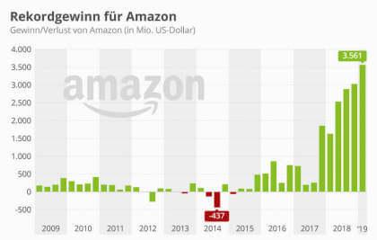 Rekordgewinn für Amazon