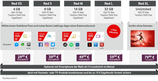 Vodafone Red ab 21. Mai