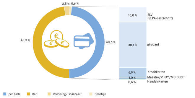 Anteile der Zahlungen im Einzelhandel