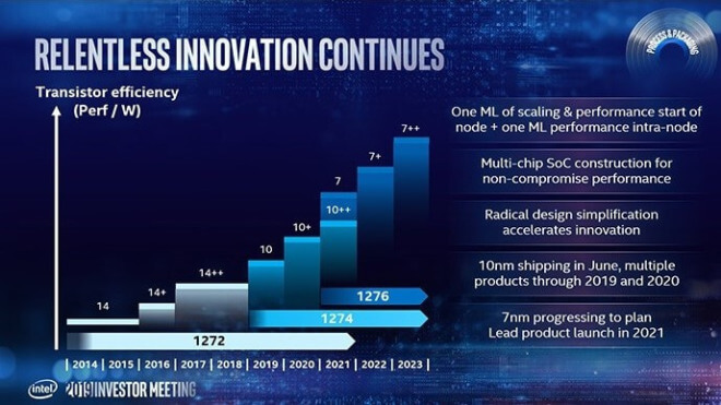 Intel: Roadmap in Richtung 7nm