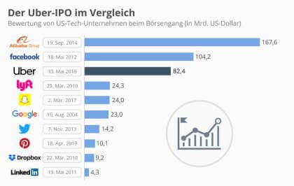 Der Uber-IPO im Vergleich