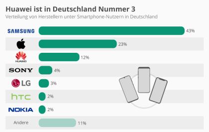 Huawei ist in Deutschland Nummer 3