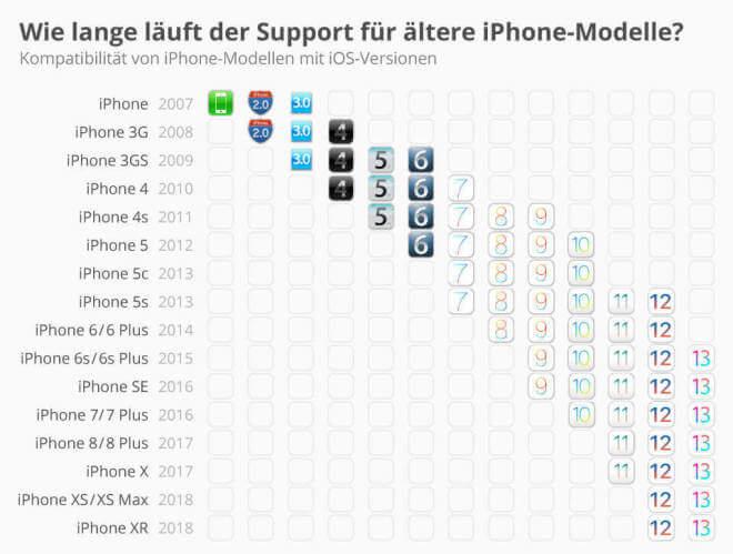 Wie lange läuft der Support für ältere iPhone-Modelle?