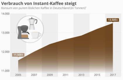 Verbrauch von Instant-Kaffee steigt