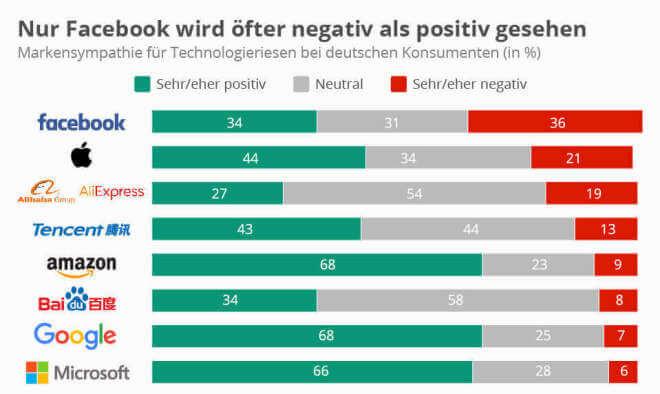 Nur Facebook wird von den Big Five öfter negativ als positiv gesehen