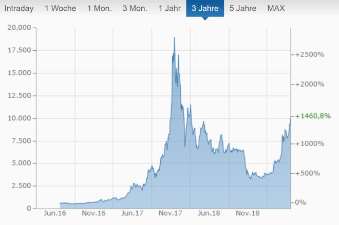 Aktuelle Bitcoin Kurs