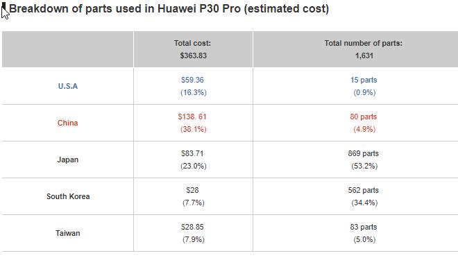 Anatomie des Huawei P30 Pro