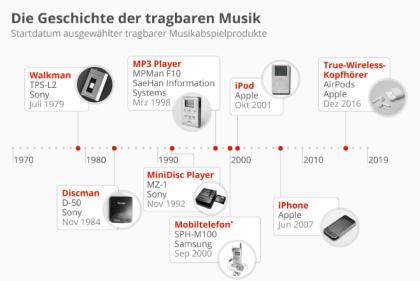 Die Geschichte der tragbaren Musik