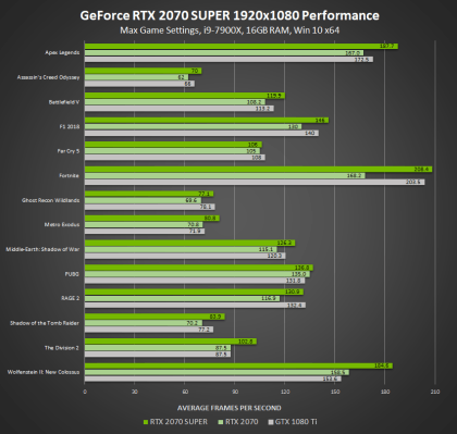 Nvidia GeForce RTX 20 Super Series