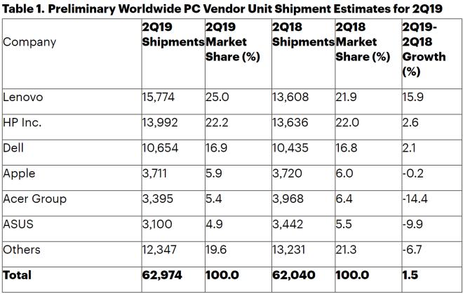 PC-Verkaufszahlen Q2/2019 von IDC & Gartner
