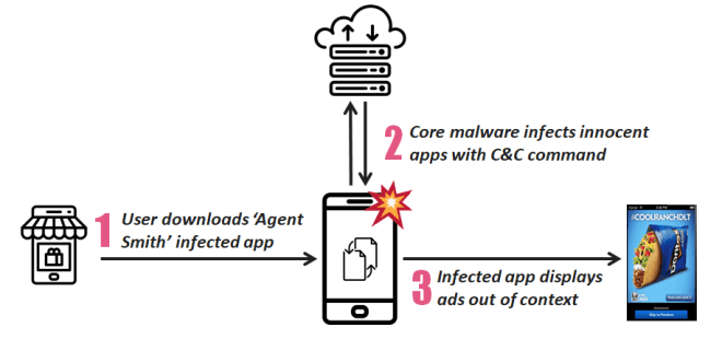 Agent Smith Android-Malware
