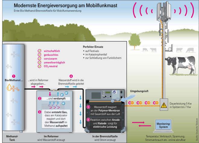 Telekom Brennstoffzelle