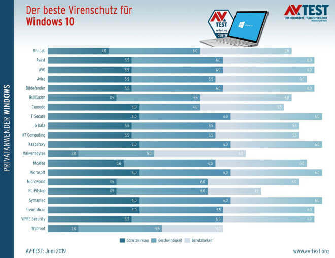 AV-Test: Antivirus-Programme für Windows 10 (Mai/Juni 2019)