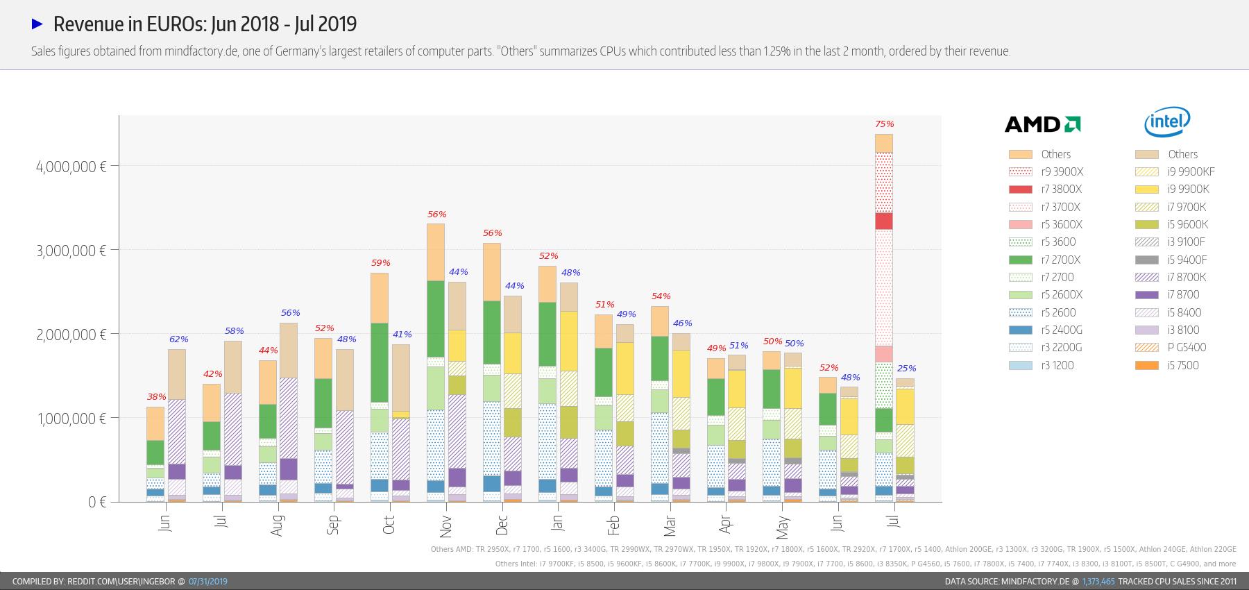 CPU-Statistiken von Mindfactory